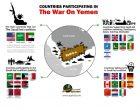 Liste des pays qui participent à la guerre génocidaire contre le Yémen