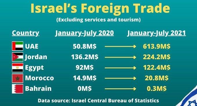 Multiplication des échanges entre le régime sioniste et les pays arabes.